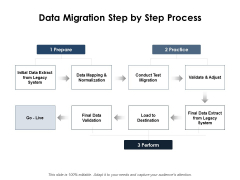 Data Migration Step By Step Process Ppt PowerPoint Presentation Show Templates