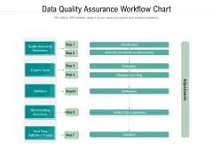 Data Quality Assurance Workflow Chart Ppt PowerPoint Presentation Slides Layout Ideas PDF