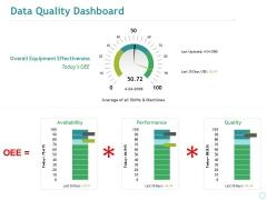 Data Quality Dashboard Ppt PowerPoint Presentation Styles Slides