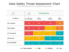 Data Safety Threat Assessment Chart Ppt PowerPoint Presentation File Summary PDF