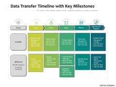 Data Transfer Timeline With Key Milestones Ppt PowerPoint Presentation File Background Designs PDF