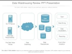 Data Warehousing Review Ppt Presentation