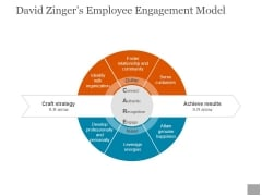 David Zingers Employee Engagement Model Ppt PowerPoint Presentation Visual Aids