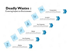 deadly wastes covering impact on environment ppt powerpoint presentation inspiration icons