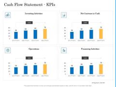 Deal Assessment Audit Process Cash Flow Statement Kpis Topics PDF