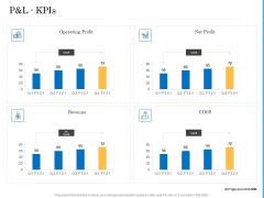 Deal Assessment Audit Process P And L Kpis Download PDF