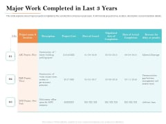Deal Assessment Major Work Completed In Last 3 Years Ppt Examples PDF
