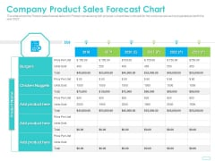 Debt Funding Investment Pitch Deck Company Product Sales Forecast Chart Inspiration PDF