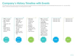 Debt Funding Investment Pitch Deck Companys History Timeline With Events Background PDF