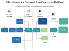 Debtors Management Process With Order Processing And Fulfillment Ppt PowerPoint Presentation File Slides PDF