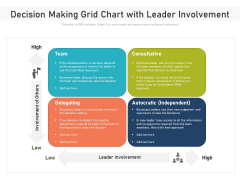 Decision Making Grid Chart With Leader Involvement Ppt PowerPoint Presentation File Deck PDF