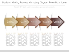Decision Making Process Marketing Diagram Powerpoint Ideas