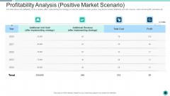 Declining Of A Motor Vehicle Company Profitability Analysis Positive Market Scenario Ideas PDF