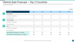 Declining Of A Motor Vehicle Company Vehicle Sale Forecast Top 3 Countries Download PDF