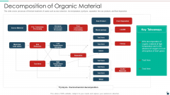 Decomposition Of Organic Material Resources Recycling And Waste Management Download PDF