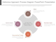Defensive Approach Process Diagram Powerpoint Presentation