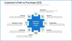 Definitive Guide Creating Content Strategy Customers Path To Purchase Ppt Layouts Good PDF