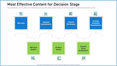 Definitive Guide Creating Content Strategy Most Effective Content For Decision Stage Introduction PDF