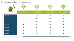 Deliverables From Marketing Organizational Strategies And Promotion Techniques Infographics PDF
