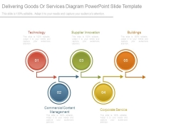 Delivering Goods Or Services Diagram Powerpoint Slide Template