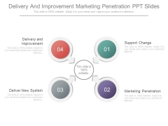 Delivery And Improvement Marketing Penetration Ppt Slides