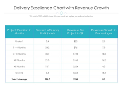 Delivery Excellence Chart With Revenue Growth Ppt PowerPoint Presentation Model Layouts PDF