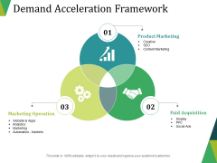 Demand Acceleration Framework Ppt PowerPoint Presentation Pictures Background Images