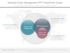 Demand Chain Management Ppt Powerpoint Guide