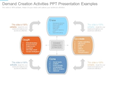 Demand Creation Activities Ppt Presentation Examples