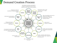 Demand Creation Process Ppt PowerPoint Presentation Design Templates