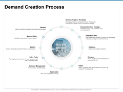 Demand Creation Process Ppt PowerPoint Presentation Layouts Infographic Template