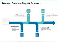 Demand Creation Steps And Process Ppt PowerPoint Presentation Slides Inspiration