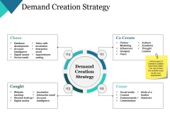 Demand Creation Strategy Ppt PowerPoint Presentation Model Layout
