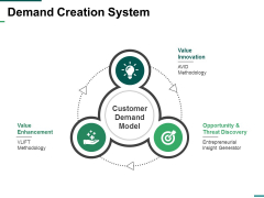 Demand Creation System Ppt PowerPoint Presentation Infographics Background Designs