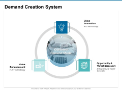 Demand Creation System Ppt PowerPoint Presentation Outline Infographics