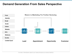 Demand Generation From Sales Perspective Ppt PowerPoint Presentation Slides Example Introduction