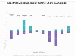 Department Wise Business Staff Turnover Chart On Annual Basis Ppt PowerPoint Presentation Infographic Template Visual Aids PDF