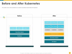 Deploying Docker Container And Kubernetes Within Organization Before And After Kubernetes Ppt PowerPoint Presentation Inspiration Styles PDF