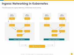 Deploying Docker Container And Kubernetes Within Organization Ingress Networking In Kubernetes Ppt PowerPoint Presentation Icon Graphic Images PDF
