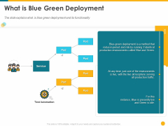 Deploying Docker Container And Kubernetes Within Organization What Is Blue Green Deployment Ppt PowerPoint Presentation Ideas Graphics PDF