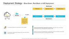Deployment Strategy Blue Green Red Black Or A B Deployment Elements PDF