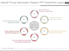 Deposit Pricing Optimization Diagram Ppt Powerpoint Layout