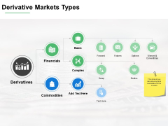 Derivative Markets Types Ppt PowerPoint Presentation File Infographics