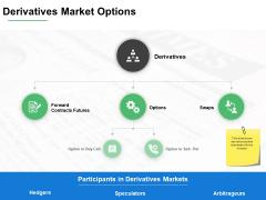 Derivatives Market Options Ppt PowerPoint Presentation Gallery Slides