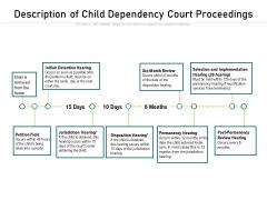 Description Of Child Dependency Court Proceedings Ppt PowerPoint Presentation Portfolio Slideshow PDF