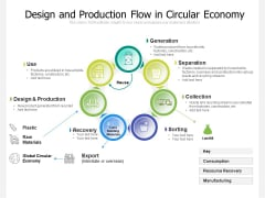 Design And Production Flow In Circular Economy Ppt PowerPoint Presentation File Example Introduction PDF