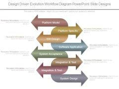 Design Driven Evolution Workflow Diagram Powerpoint Slide Designs