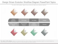 Design Driven Evolution Workflow Diagram Powerpoint Topics
