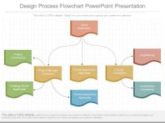 Design Process Flowchart Powerpoint Presentation