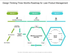 Design Thinking Three Months Roadmap For Lean Product Management Demonstration